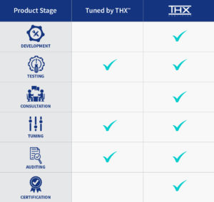 Differences between Tuned by THX and THX Certification