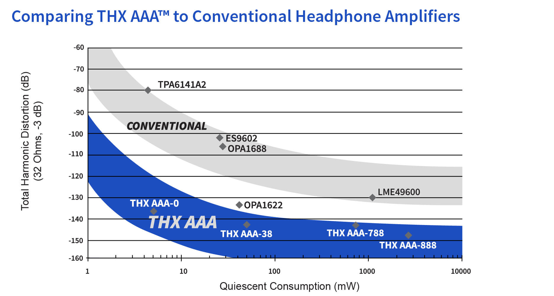 Graph comparing THX AAA to other headphone amplifiers