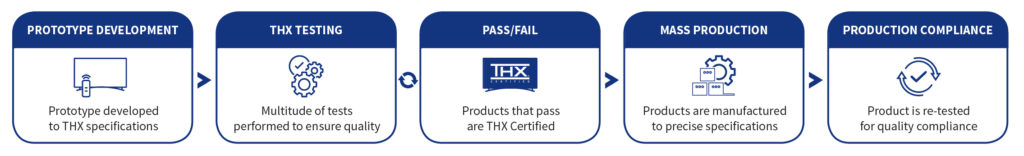 iconography explaining THX Certification