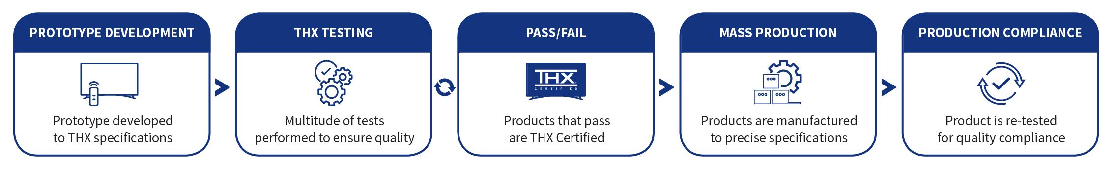 iconography explaining THX Certification