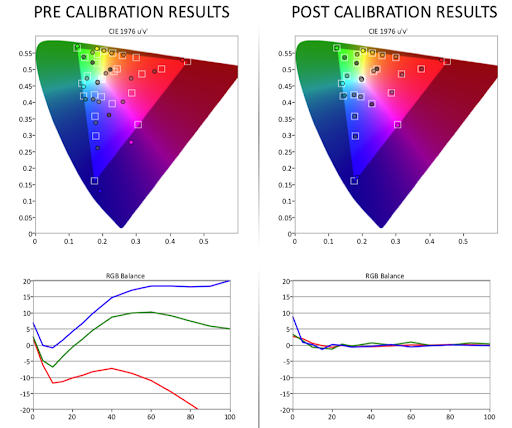 Pre- and Post- calibration results for Tuned by THX laptop screens