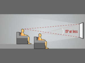 optimum viewing angle for a home theater