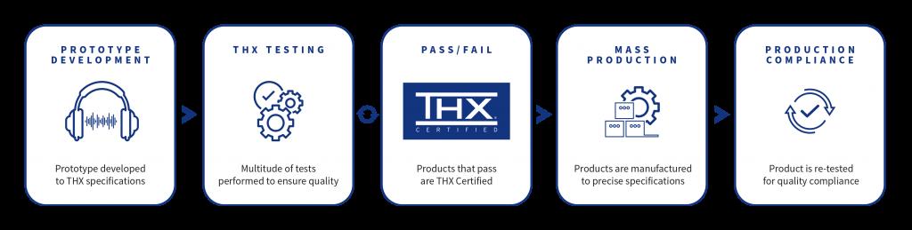 THX Certification Headphone Process Graphic