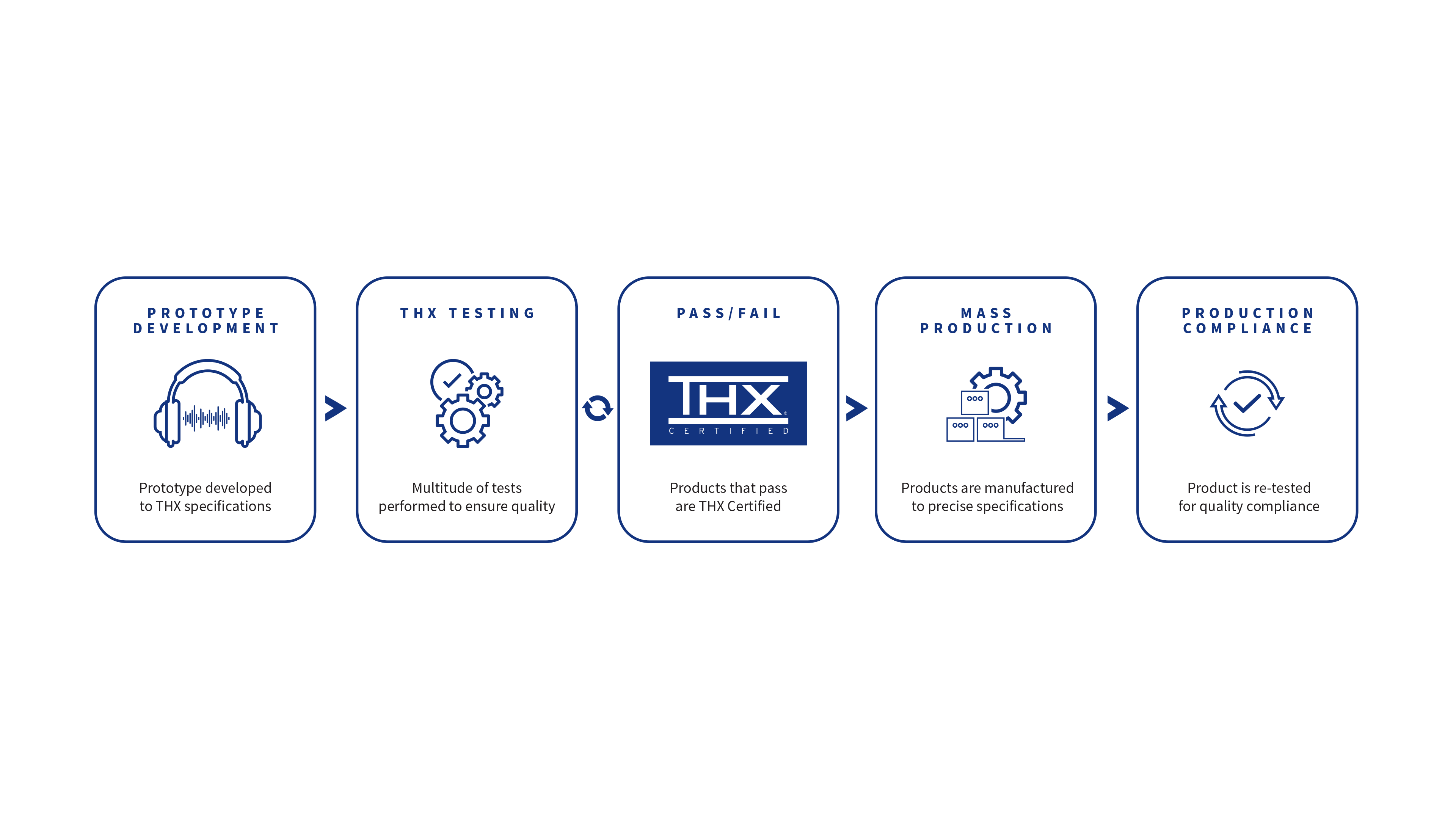 THX Certification Headphone Process Graphic
